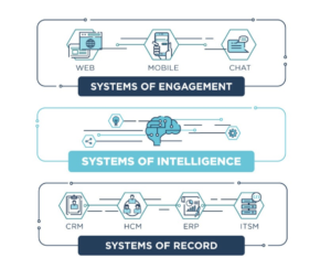 Systems of Intelligence: the missing element for a seamless buying experience
