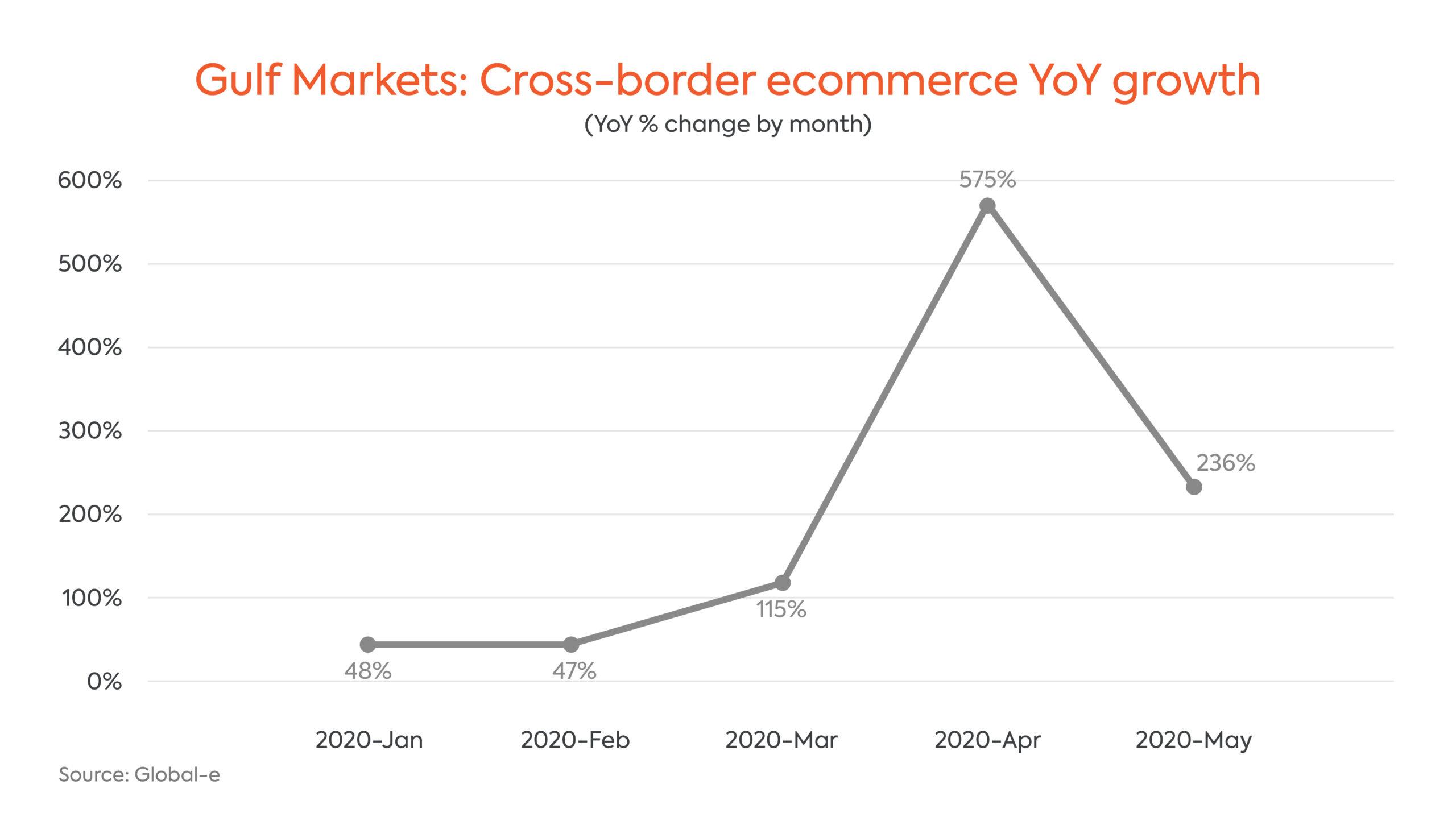 Global Cross Border eCommerce YOY Growth Gulf Markets